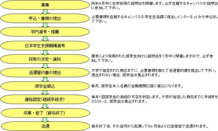 日本 学生 支援 機構 奨学 金