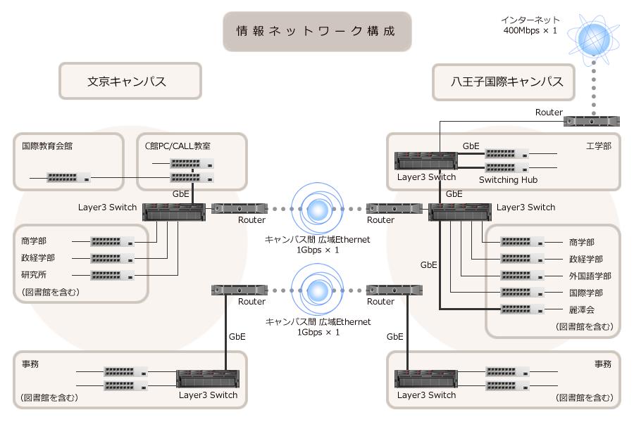 情報ネットワーク構成