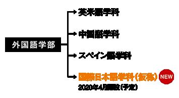 外国語学部組織図