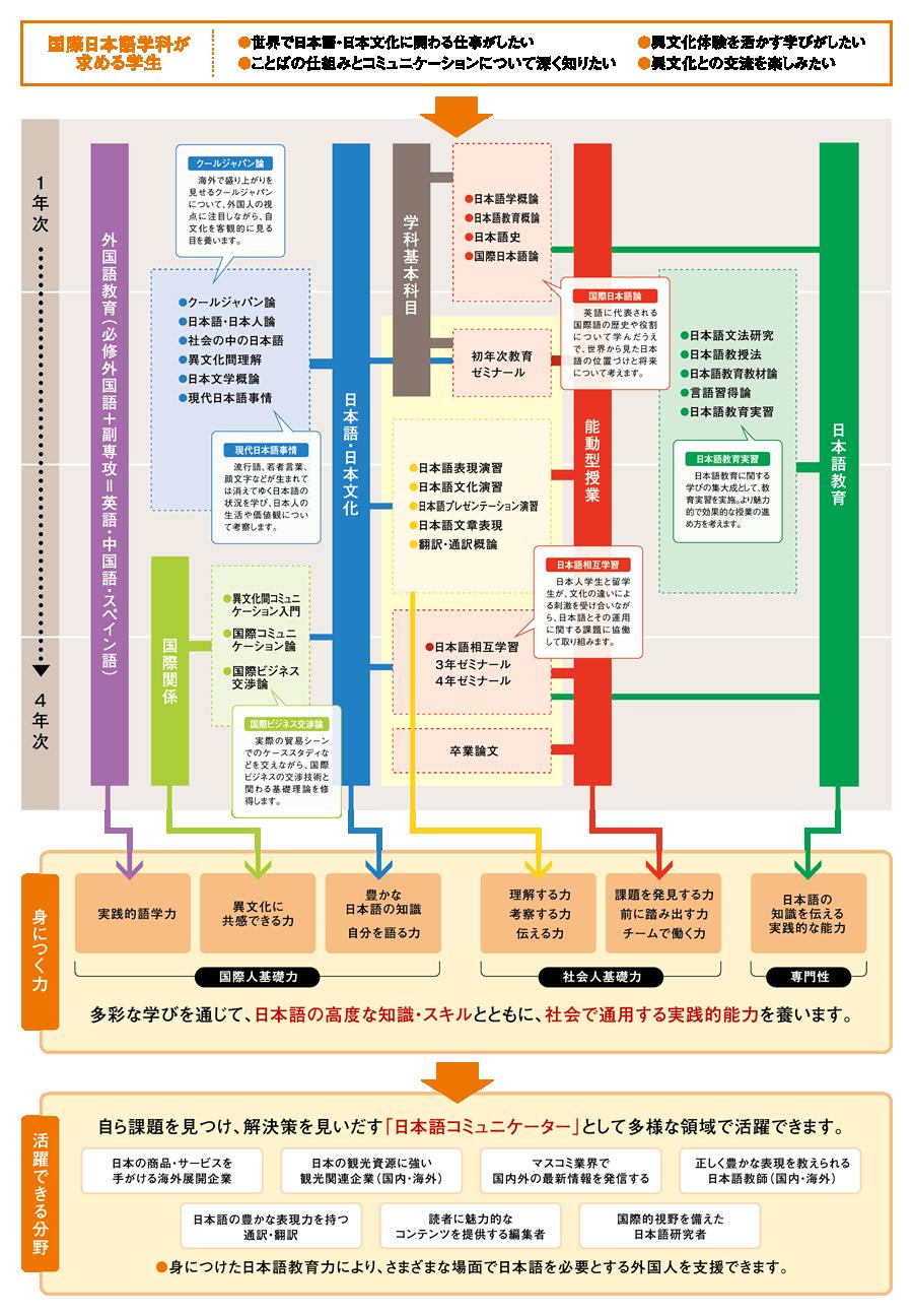 チャートで見る国際日本語学科